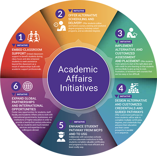 Academic Affairs Initiatives